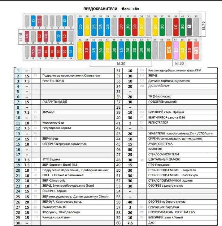 Схема блока предохранителей для Поло Седан Рестайлинг