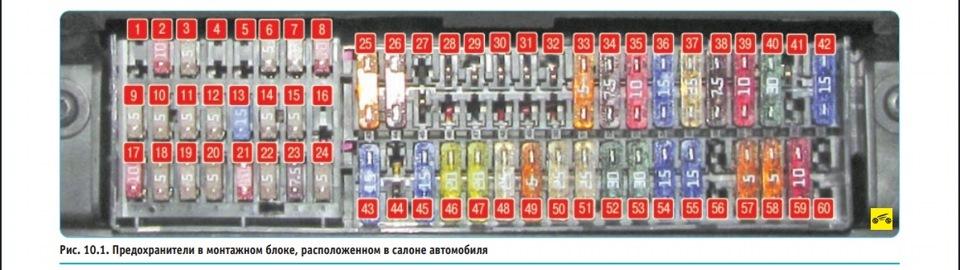 Схема предохранителей в Поло Седан
