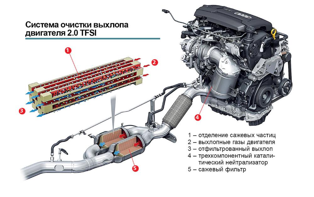 Система очистки выхлопа двигателя в Ауди Q3 2019