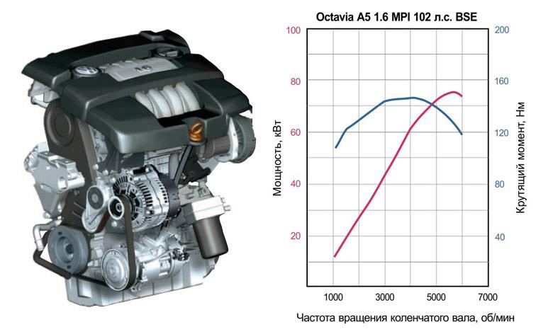 Двигатель на Шкода Октавия А5 1.6 MPI 102 л. с.